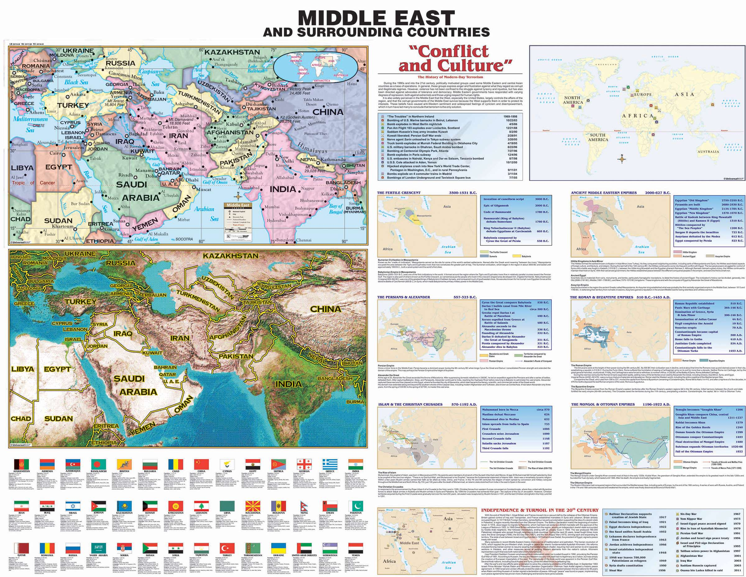 Picture of: Middle East Historic Wall Map Kappa Map Group